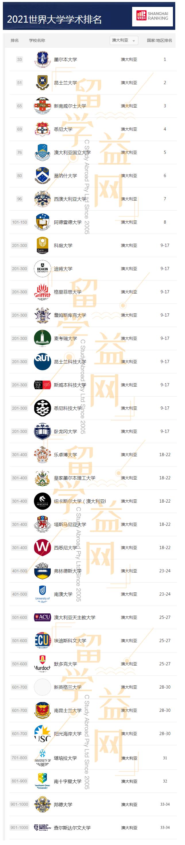 2021.08.16 软科世界大学排名2021.png