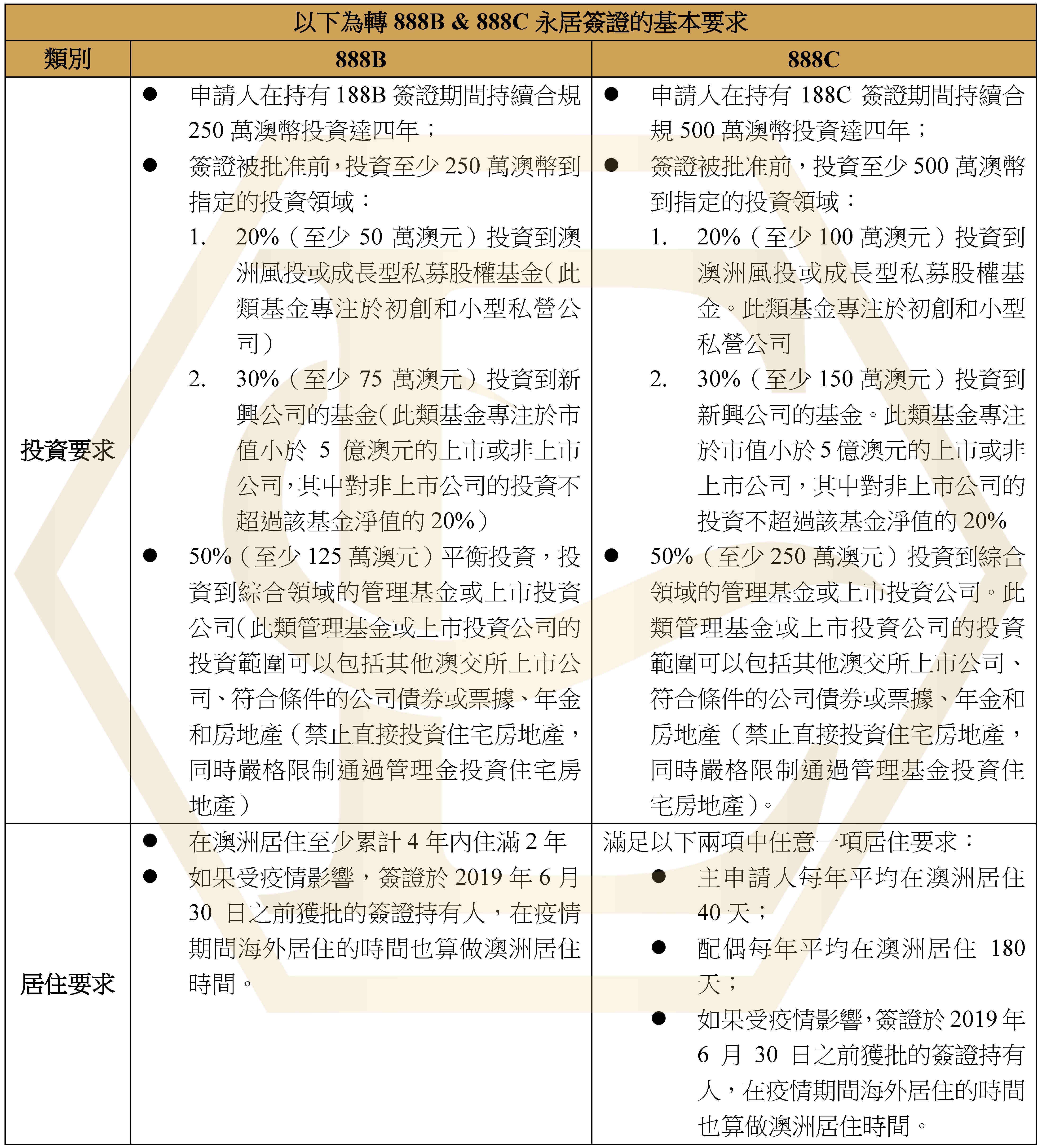 投資移民_2021_Page_3.jpg