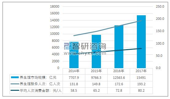 2014-2017年中国养生馆行业供需情况.png